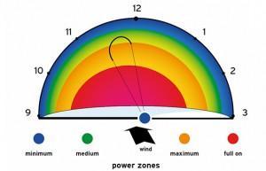 Voorrang-kitesurfen